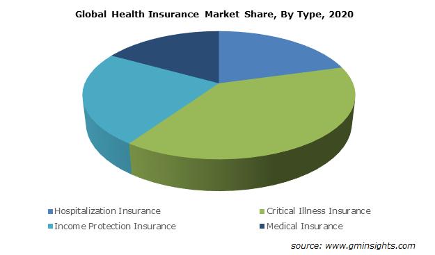 Health Insurance Market Size