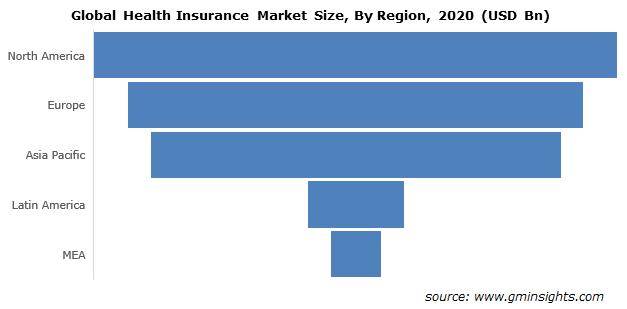 North America Health Insurance Market