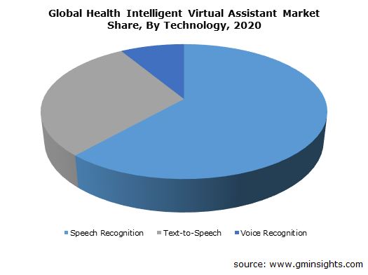 Health Intelligent Virtual Assistant Market Size