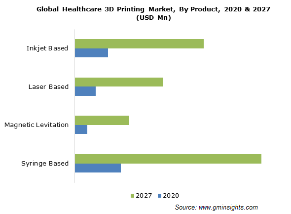 Healthcare 3D Printing Market Size