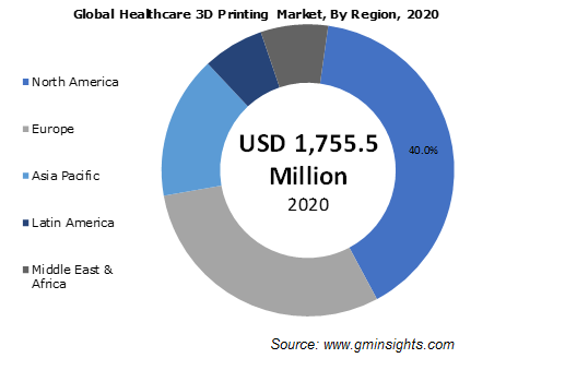 Global Healthcare 3D Printing Market