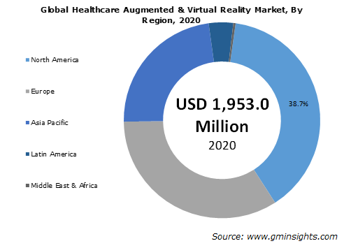 Global Augmented and Virtual Reality in Healthcare Market