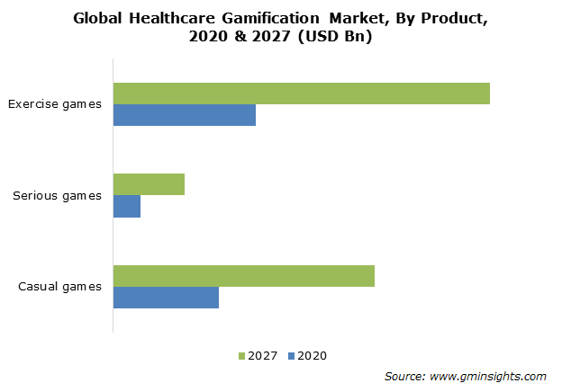 Healthcare Gamification Market Size
