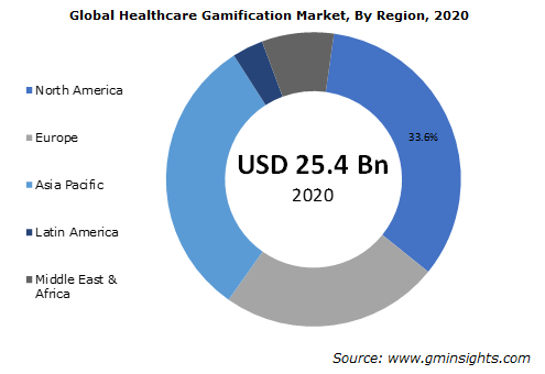 Global Healthcare Gamification Market
