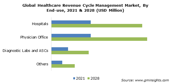 Healthcare Revenue Cycle Management Market Size