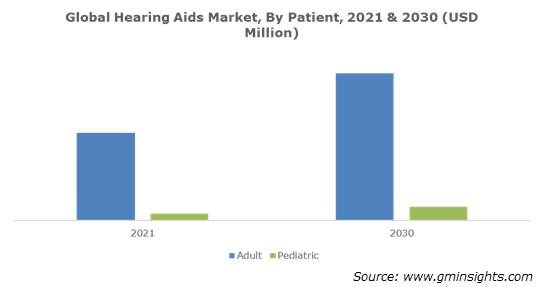 Hearing Aids Market Share