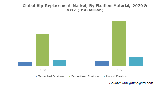 Hip Replacement Market Size