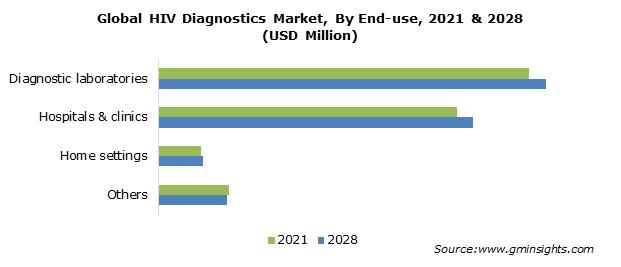 HIV Diagnostics Market Size