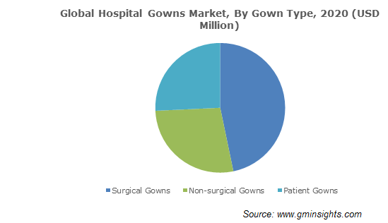 Hospital Gowns Market Size