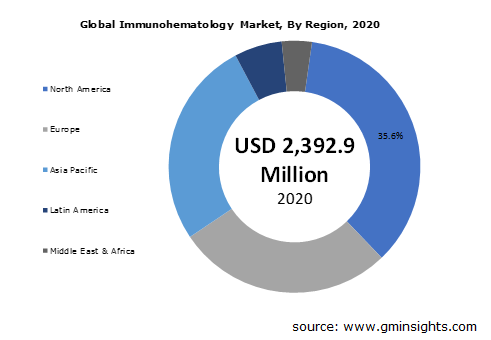 Global Immunohematology Market