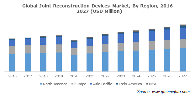 Global Joint Reconstruction Devices Market