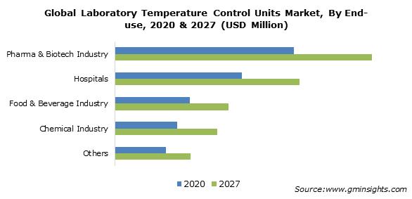Laboratory Temperature Control Units Market Share