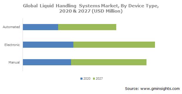 Liquid Handling Systems Market Share