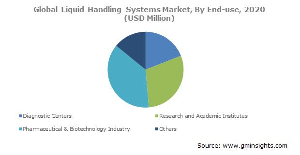 Liquid Handling Systems Market Size