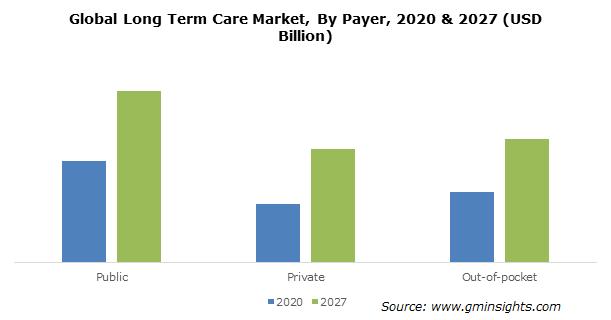 Long Term Care Market Size