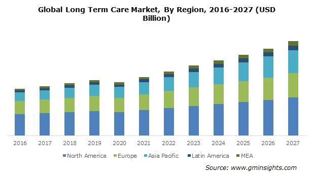 Global Long Term Care Market