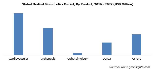 Medical Biomimetics Market Share
