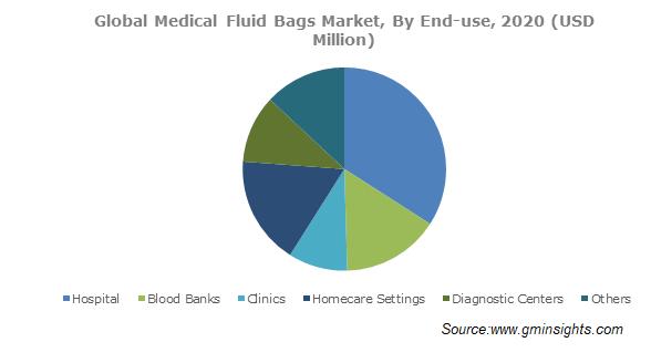 Medical Fluid Bags Market Size