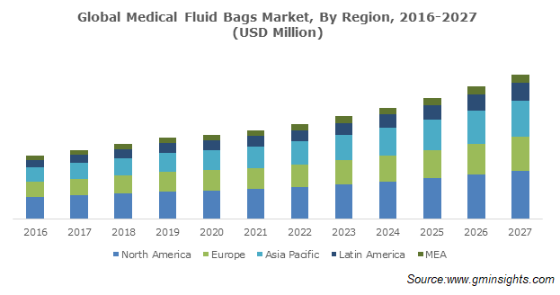 Global Medical Fluid Bags Market