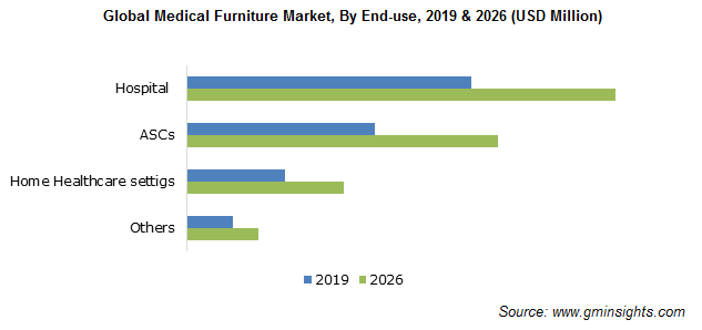 Global Medical Furniture Market