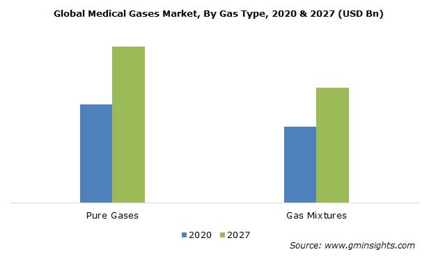 Medical Gases Market Size