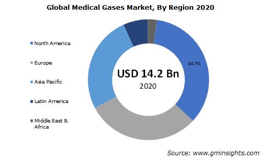 North America Medical Gases Market