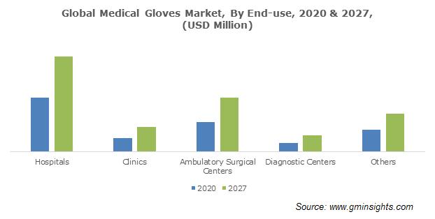 Medical Gloves Market Size
