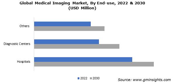 Medical Imaging Market Size