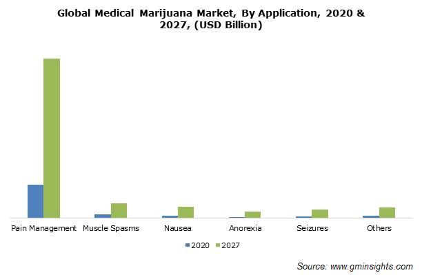 Medical Marijuana Market Size