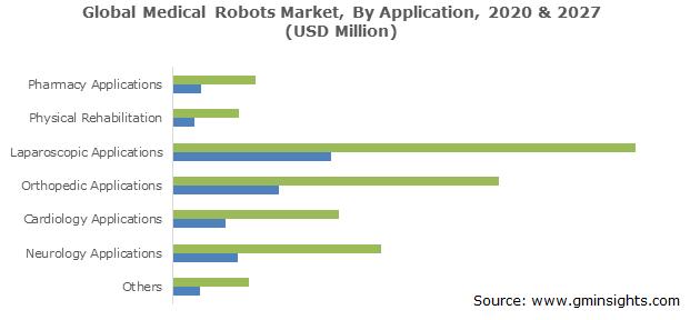 Medical Robots Market Size