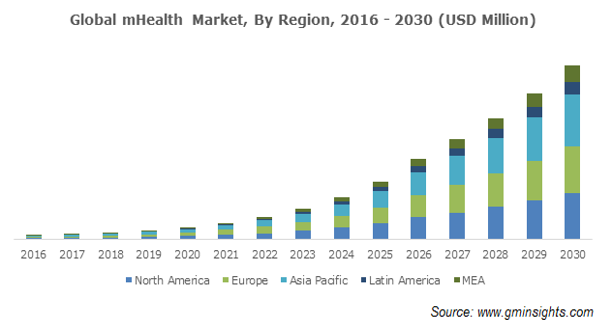 Global mHealth Market