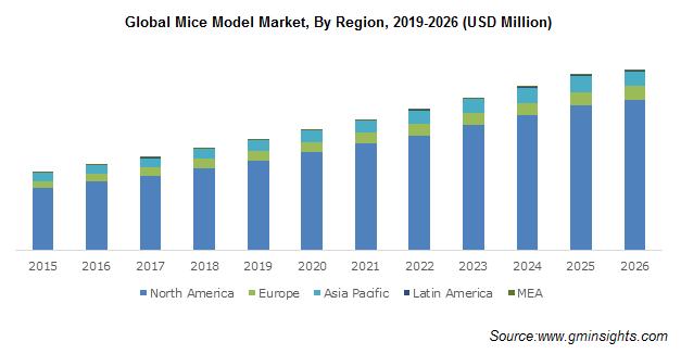Global Mice Model Market