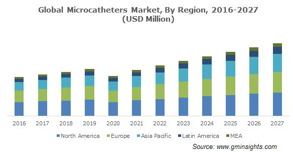 Global Microcatheters Market