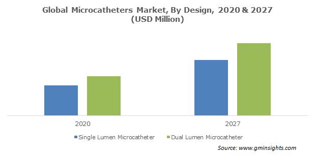 Microcatheters Market Size
