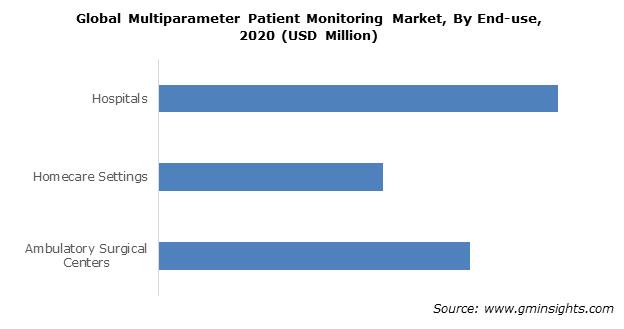 Multiparameter Patient Monitoring Market Size