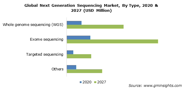 Next Generation Sequencing Market Share