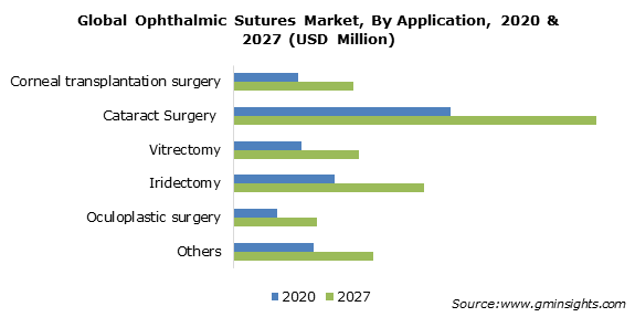 Ophthalmic Sutures Market Size