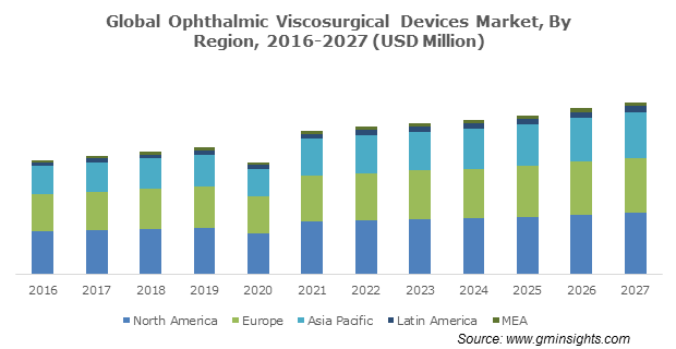 Global Ophthalmic Viscosurgical Devices Market