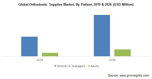 Global Orthodontic Supplies Market
