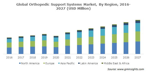 Globe Orthopedic Support Systems Market