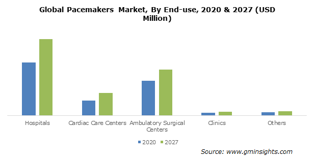 Pacemakers Market Size
