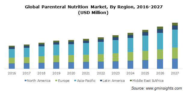 Global Parenteral Nutrition Market