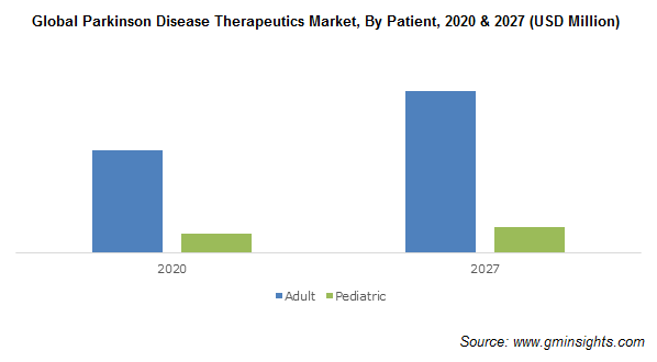 Global Parkinson Disease Therapeutics Market