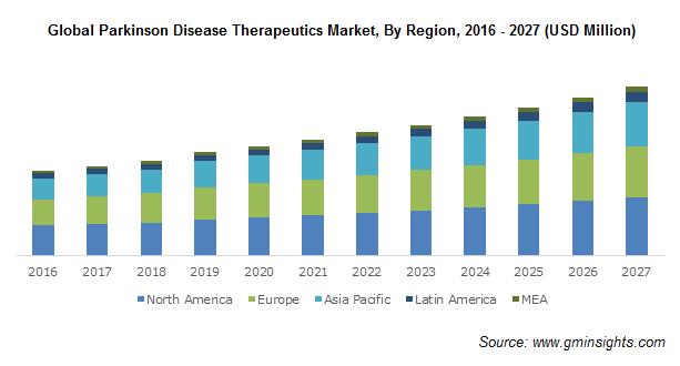 U.S. Parkinson's disease therapeutics market