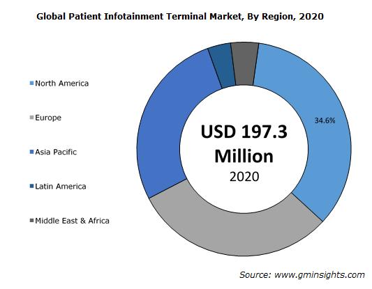 Global Patient Infotainment Terminal Market