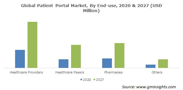 Patient Portal Market Size