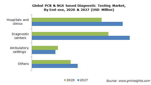 PCR & NGS Based Diagnostic Testing Market Size