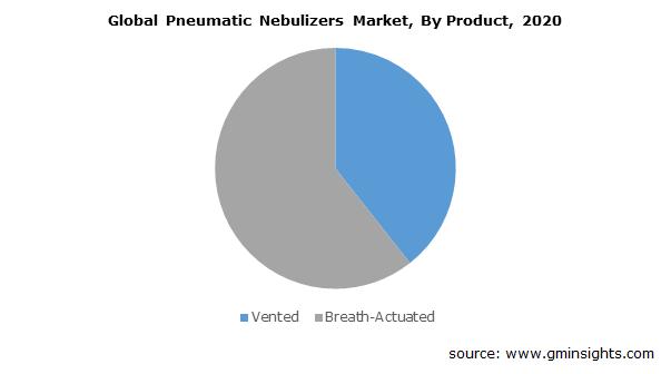 Pneumatic Nebulizers Market Size