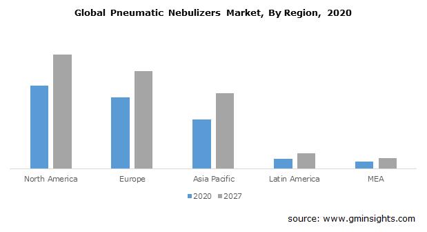 Global Pneumatic Nebulizers Market