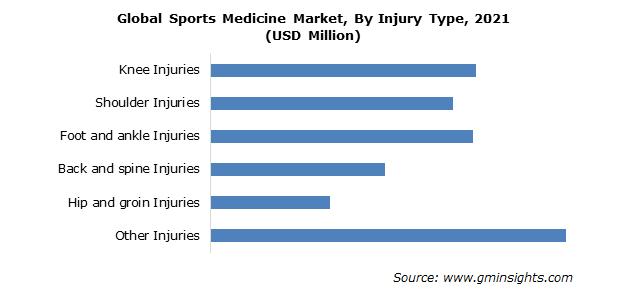 Sports Medicine Market Size